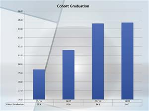 bar graph showing improvement graduation rate