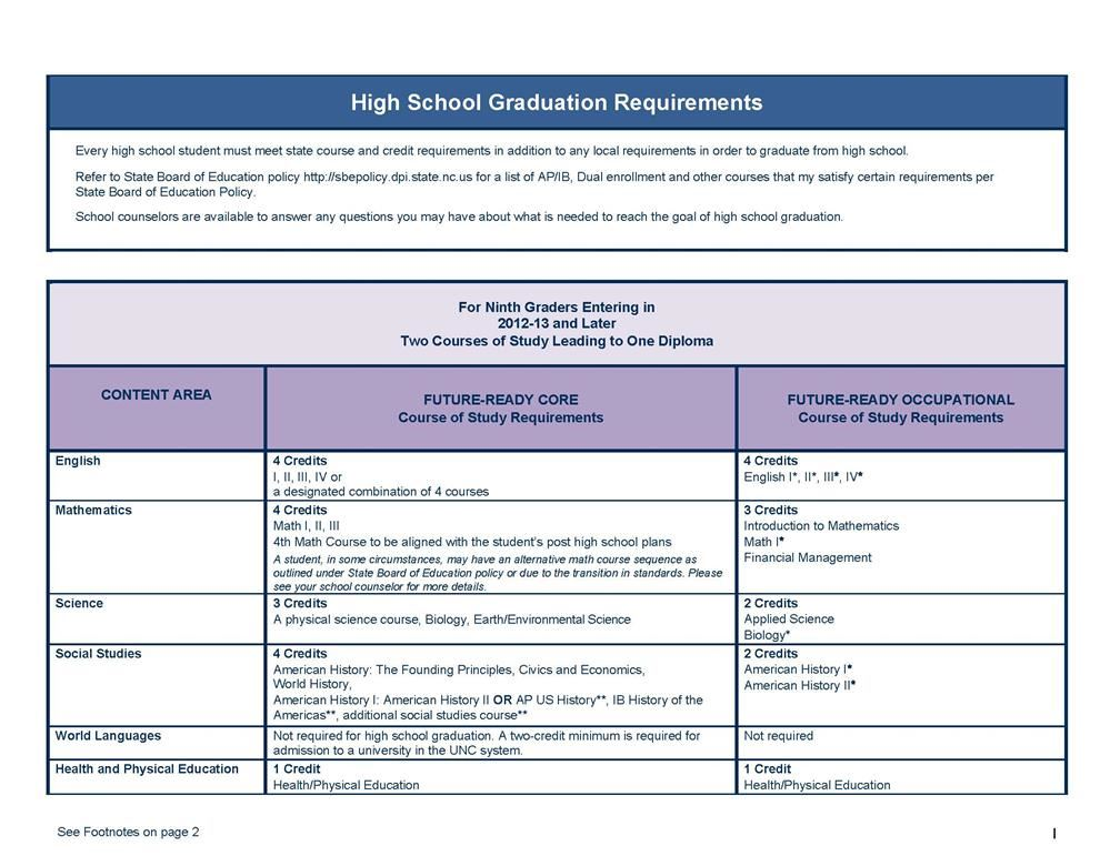 High school graduation requirements for the state of North Carolina